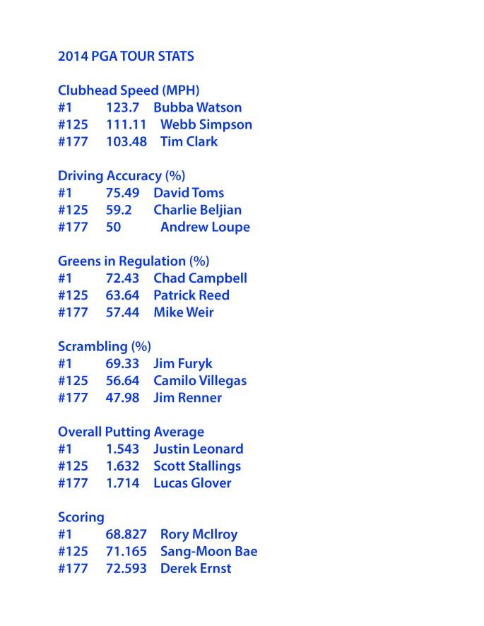 2014 PGA TOUR stats
